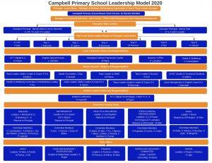 CPS Leadership Model 2020